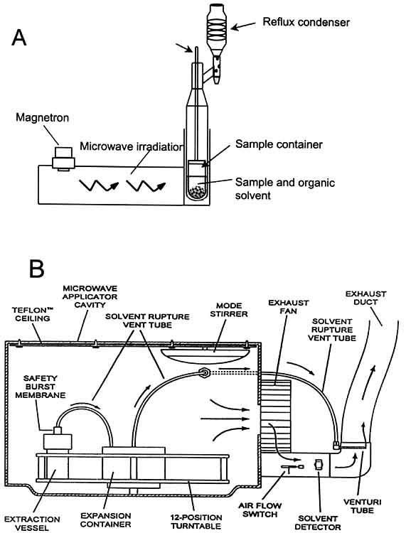 A) Schema of an open-focused microwave-assisted extraction