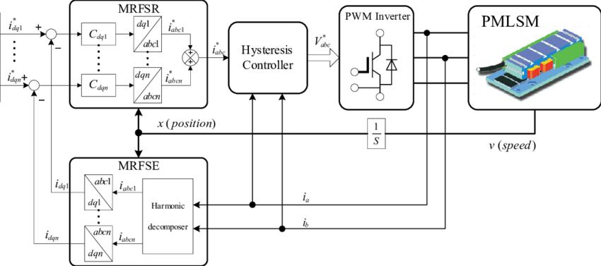 Block diagram of thrust control of the PMLSM using