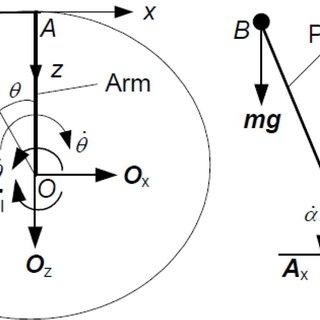 (PDF) Sliding mode control of a Rotary Inverted Pendulum