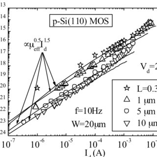 Oxidation growth rate for the three main silicon