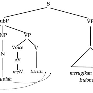 (PDF) The Indonesian verbal suffix