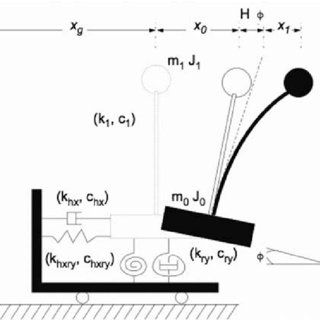 (PDF) Nonlinear Response of Soil–Structure Systems using
