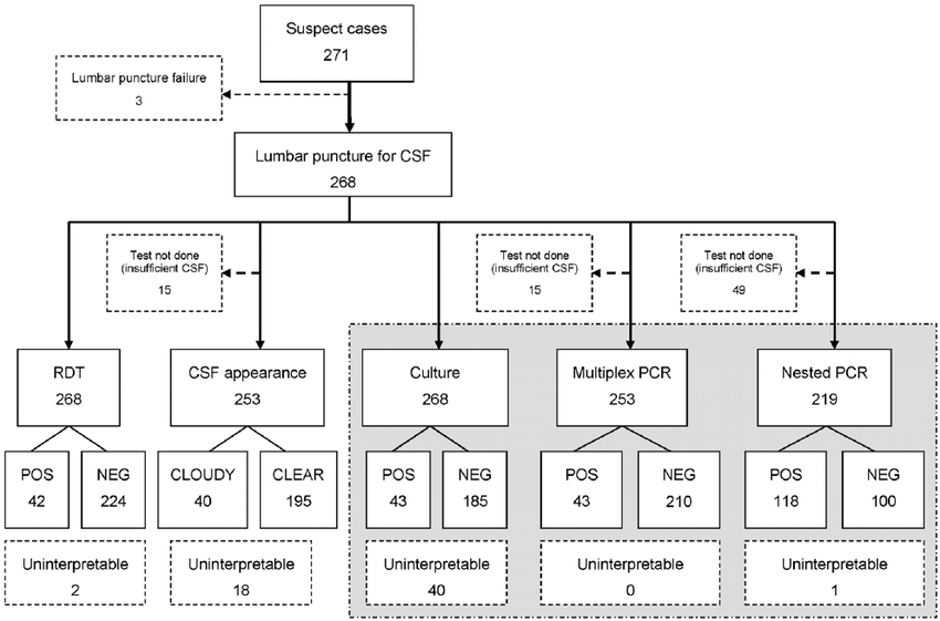 Schematic of all rapid and confirmatory diagnostic tests