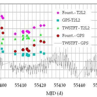 STX301-002R SigmaTime sub picosecond Event timer