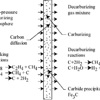 A typical vacuum carburizing cycle with four boost-diffuse
