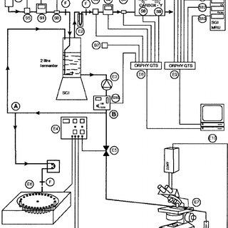 (PDF) Improvement on laboratory fermentation equipment to