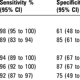 (PDF) Comparison of focus HerpesSelect and Kalon HSV-2 gG2