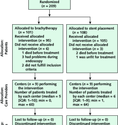 example of modified consort flow diagram for individual randomized controlled trials of nonpharmacologic treatment  [ 687 x 1169 Pixel ]