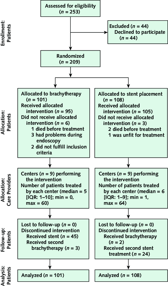 hight resolution of example of modified consort flow diagram for individual randomized controlled trials of nonpharmacologic treatment