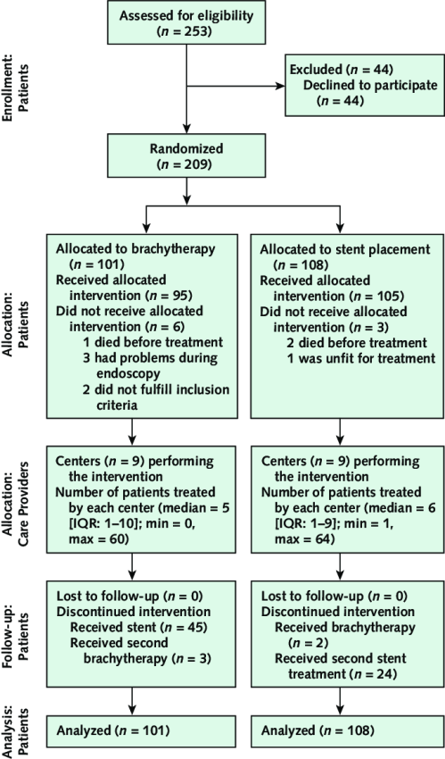 small resolution of example of modified consort flow diagram for individual randomized controlled trials of nonpharmacologic treatment