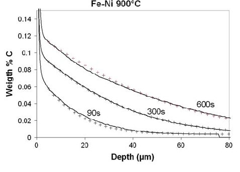 Carbon concentration profiles after carburization