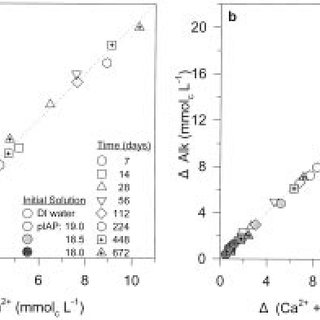 Literature values of the dolomite solubility product