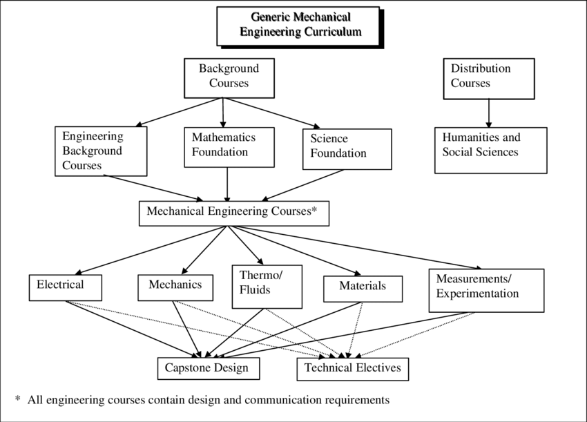 Concept map for a mechanical engineering curriculum