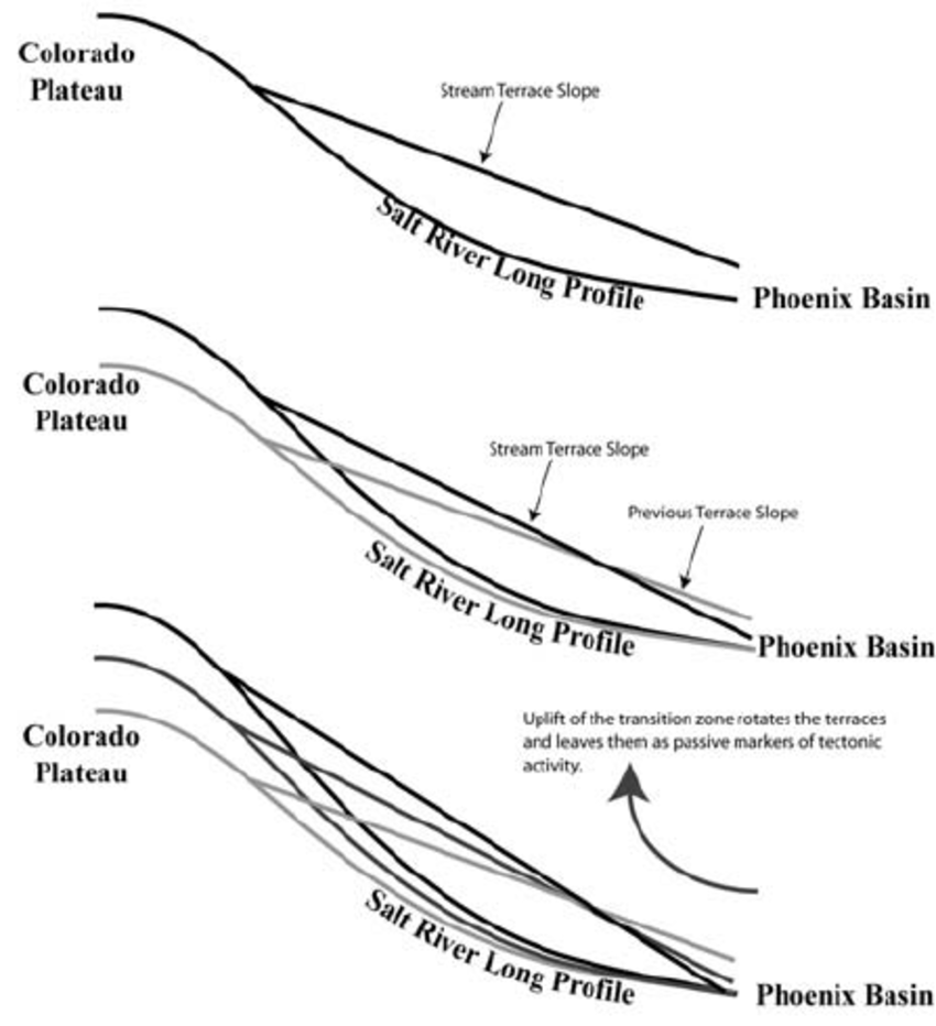Model of neotectonic uplift resulting in present terrace