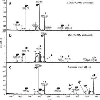 MALDI MS mass map of 1 pmol of peptide mixture originating