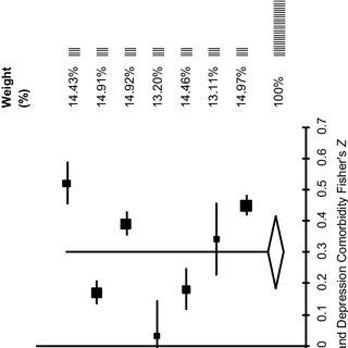 Flow chart of selected studies. CHD: coronary heart