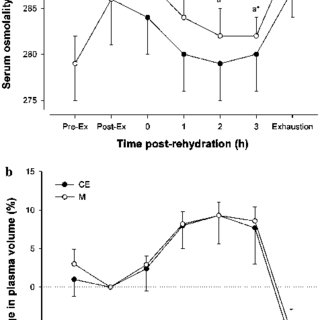 sweat electrolyte loss during exercise and electrolyte