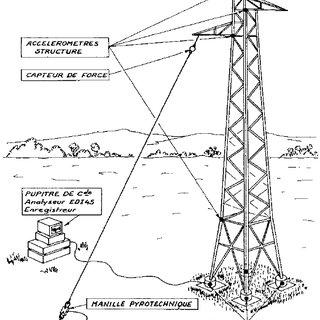 1.11 Mise en œuvre du test du lâcher sur un pylône