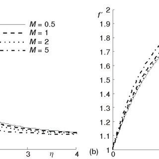 Velocity profile f (h) vs. similarity variable h at