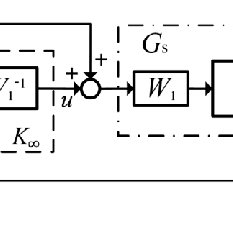 Block diagram of PID controller in state-space