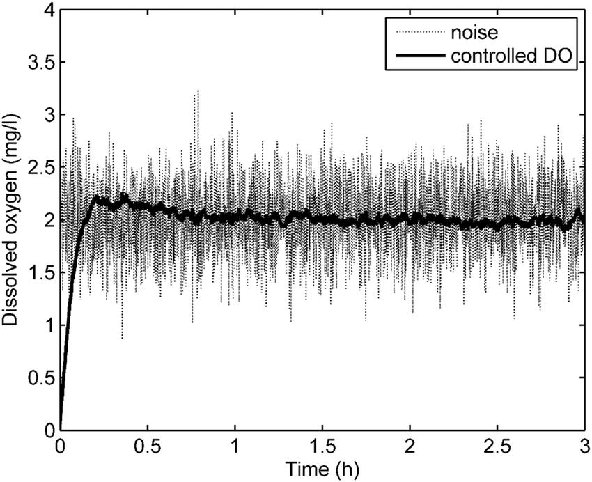 Closed-loop responses of the nonlinear ASP against sensor