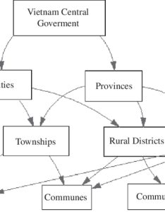 Administrative government structure in vietnam source nguyen hoang also rh researchgate