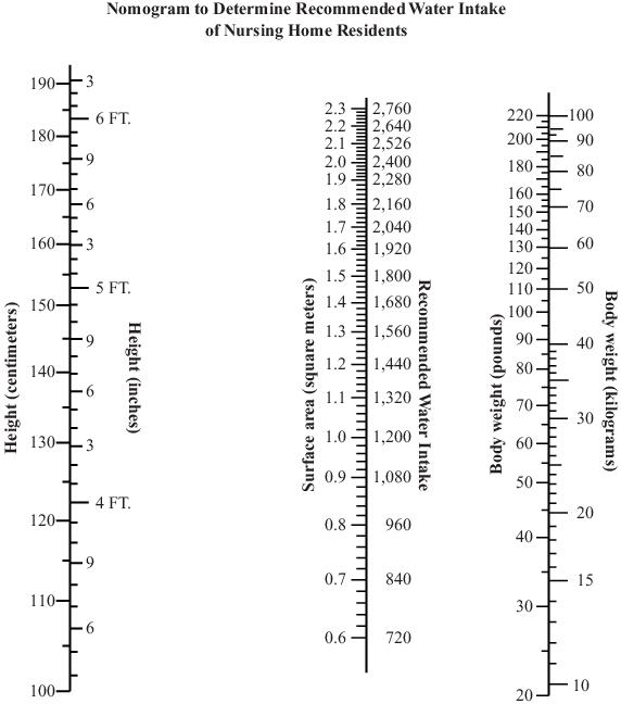 Nomogram for calculation of standard water. Note