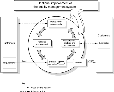 Model of a process-based quality management system [4