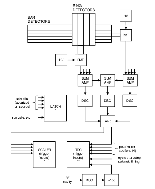 Block diagram of the electronics for recording information