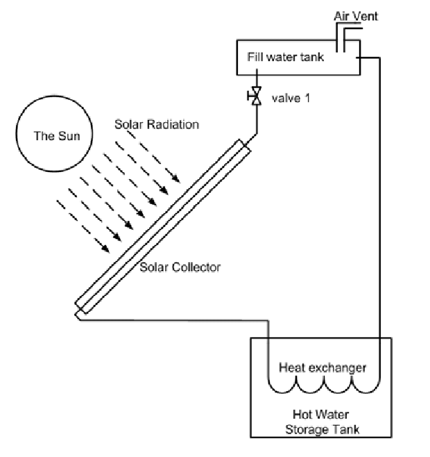 Schematic of the solar water heater system self circulated