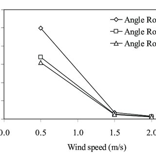 Predicted pressure coefficient of angle slope variations