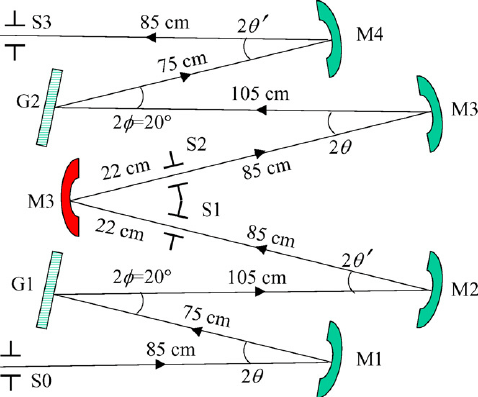 Schematic top view of the spectrometer: S0 entrance slit