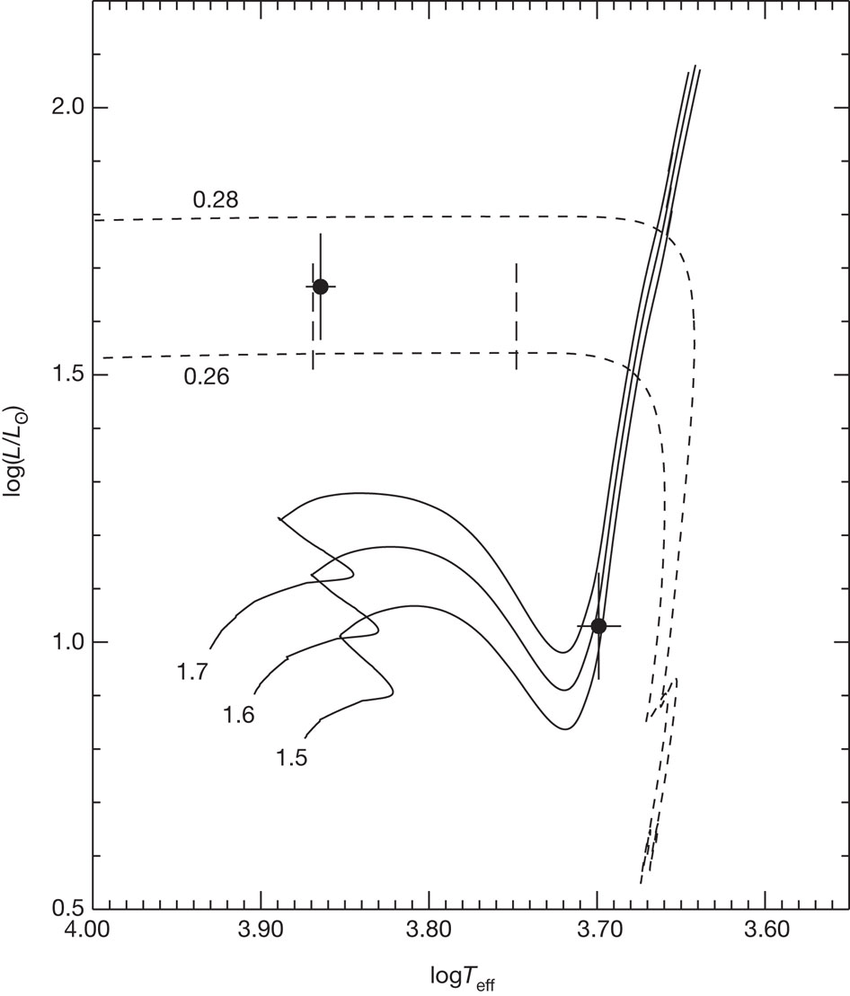 Positions of the two stars in the RRLYR-02792 binary