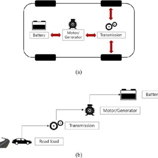 (PDF) Comparing battery electric vehicle powertrains