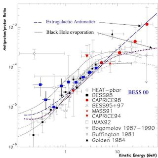 Antiproton absolute flux: experimental data and