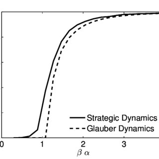 (PDF) Mathematical Modeling of Collective Behavior in