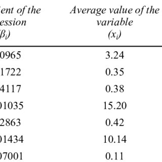 (PDF) Bare ownership evaluation. Hedonic price models vs