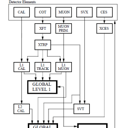 level 1 block diagram wiring diagram article review 19 block diagram of the cdf ii level [ 850 x 1063 Pixel ]