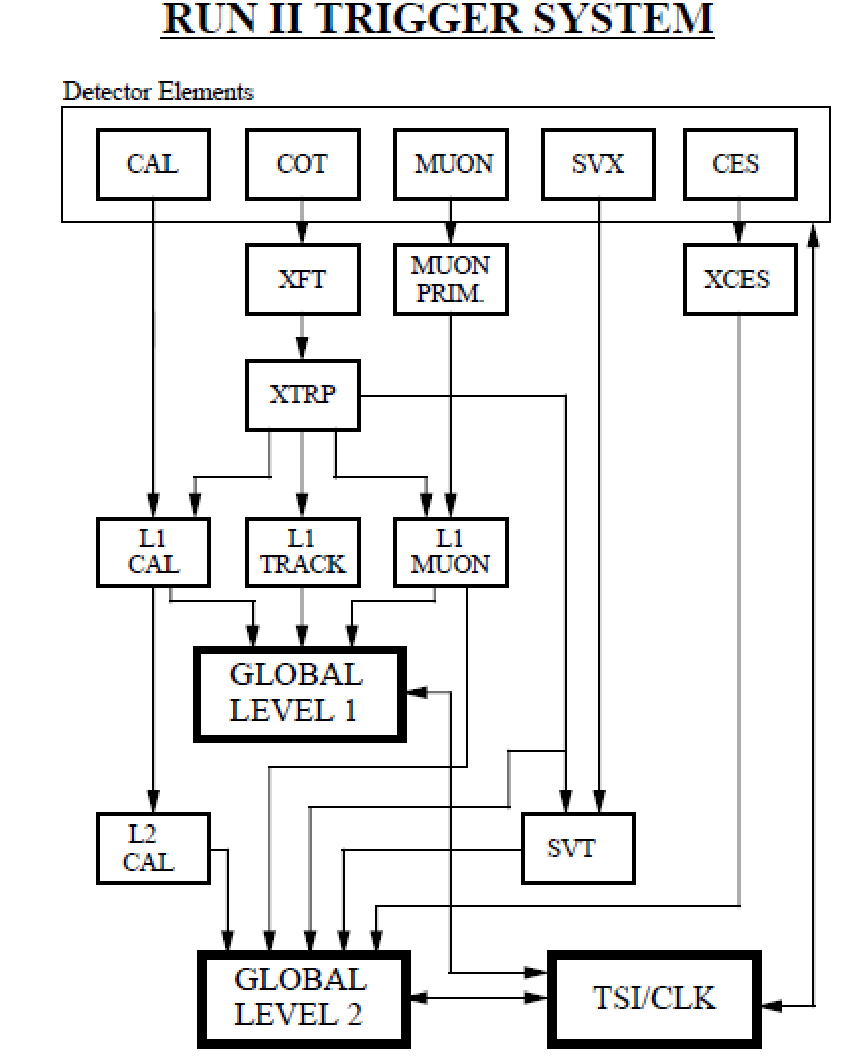 medium resolution of level 1 block diagram wiring diagram article review 19 block diagram of the cdf ii level