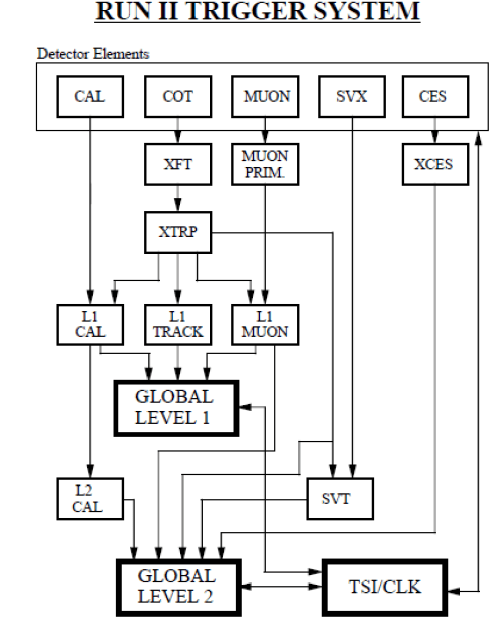 small resolution of level 1 block diagram wiring diagram article review 19 block diagram of the cdf ii level