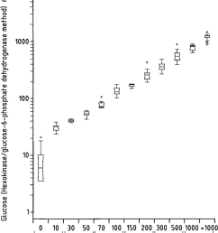 box whisker plot for urinary glucose comparing the aution max results with the quantitative determinations of glucose by the hexokinase glucose 6 phosphate  [ 850 x 1054 Pixel ]