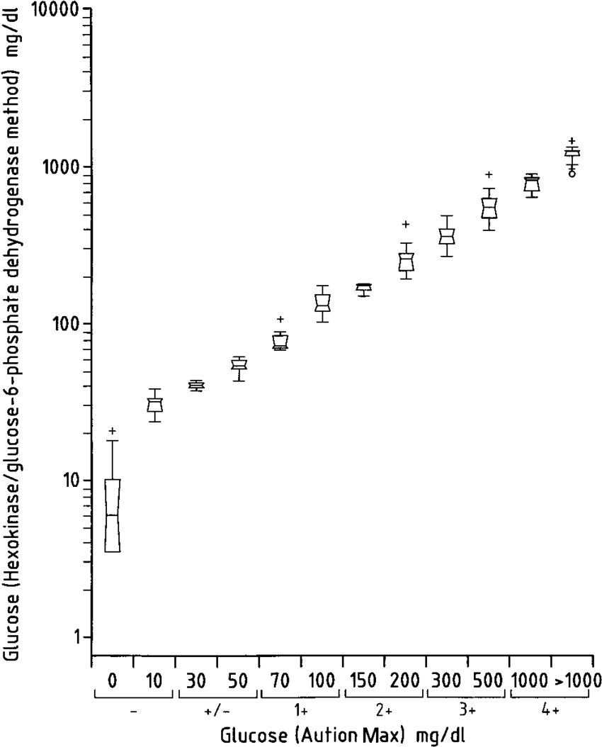 hight resolution of box whisker plot for urinary glucose comparing the aution max results with the quantitative determinations of glucose by the hexokinase glucose 6 phosphate