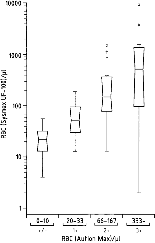 small resolution of box whisker plot for comparing the aution max and flow cytometer sysmex uf