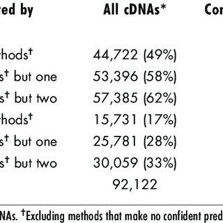 (PDF) Discrimination of Non-Protein-Coding Transcripts