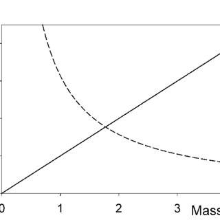 (PDF) Hawking emission from quantum gravity black holes