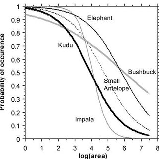 Relationship between species richness (biodiversity) and