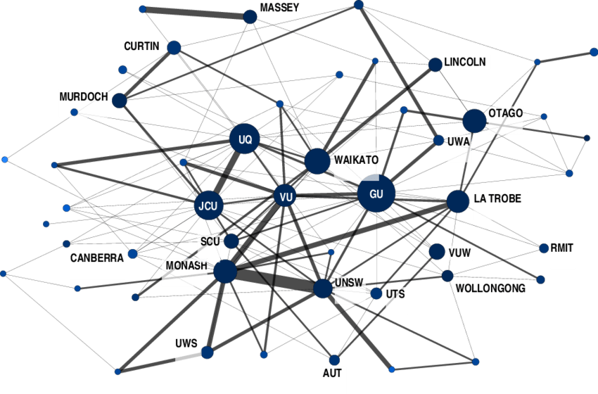 Social network of cross-institutional collaboration