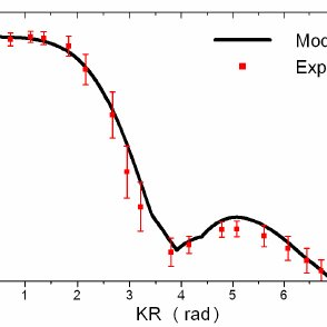 (a) Ideal transparency for a 4-wave-only 2D diffraction