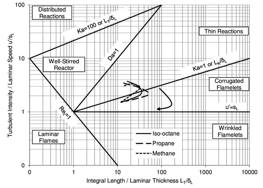 Borghi-Peters diagram showing the combustion regimes for