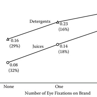 (PDF) Measuring the Value of Point-of-Purchase Marketing